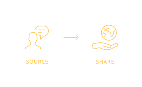 Source and Share Sales Best Practices