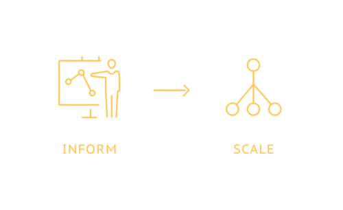 Inform and Scale New Product Launches